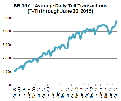 SR 167 - Average Daily Toll Transactions (T-Th through June 30, 2015)