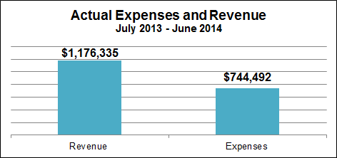 Graph - Actual Expenses and Revenue July 2013 - June 2014