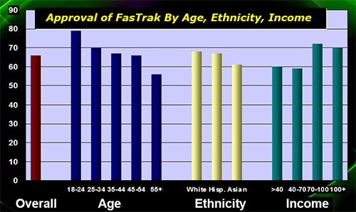 Approval of FasTrak by Age, Ethnicity, Income