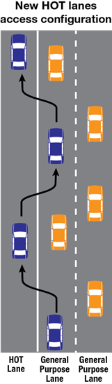 New HOT lanes access configuration