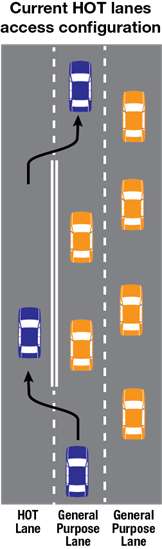 Current HOT lanes access configuration