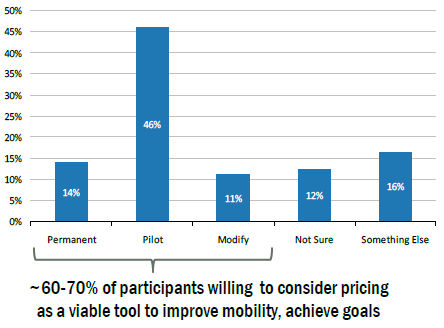 Chart - potential congestion pricing project for San Francisco