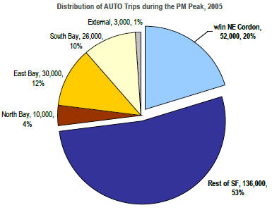 Pie chart of trips, motorists in downtown areas