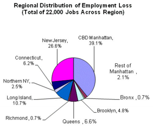 Pie chart showing geographic distribution of impact (employment)