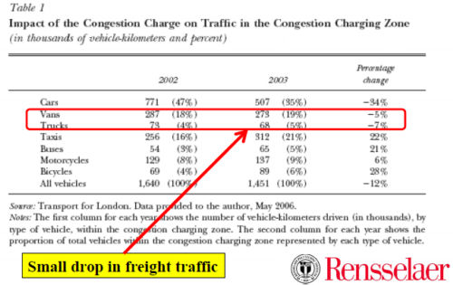 Table 1 - Impact on the Congestion Charge on Traffic in the Congestion Charging Zone