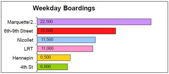 Weekday boardings graph