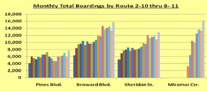 Bar chart - Monthly total boardings by Route 2-10 through 8-11