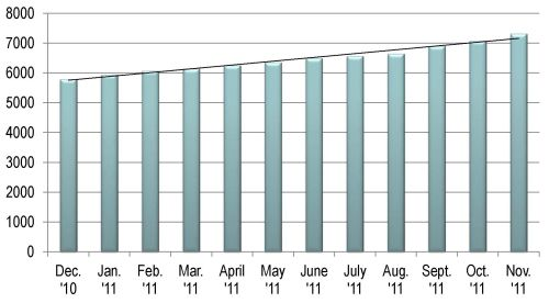 bar chart showing growth in accounts