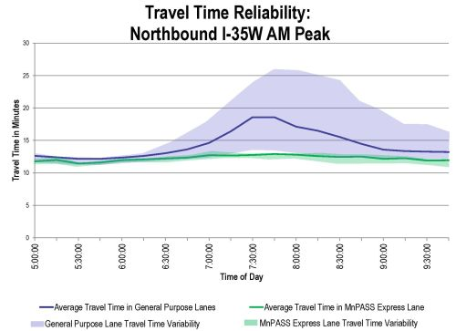 Chart showing Travel Time Reliability