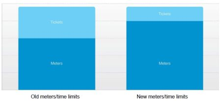 Bar graph showing Old meters/time limits and new meters/time limits