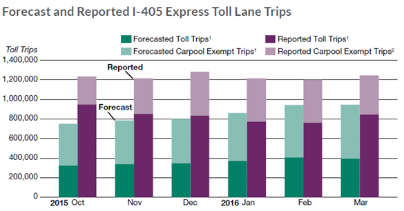 Forecast and Reported I-405 Express Toll Lane Trips