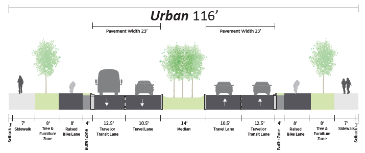 Cross-section diagram of 116' roadway including pedestrian walkway, bike access, and divided median