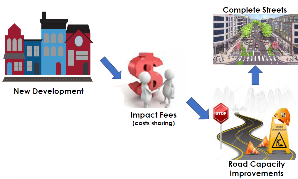 New Development > Impact Fees (costs sharing) > Road Capcity Improvements > Complete Streets