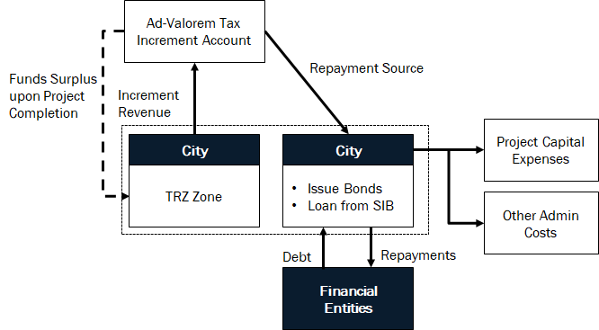 TRZ Funds infographic