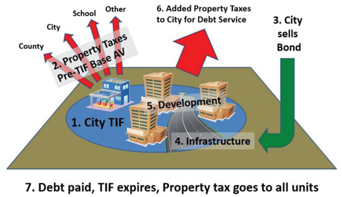 Infographic: How TIF works