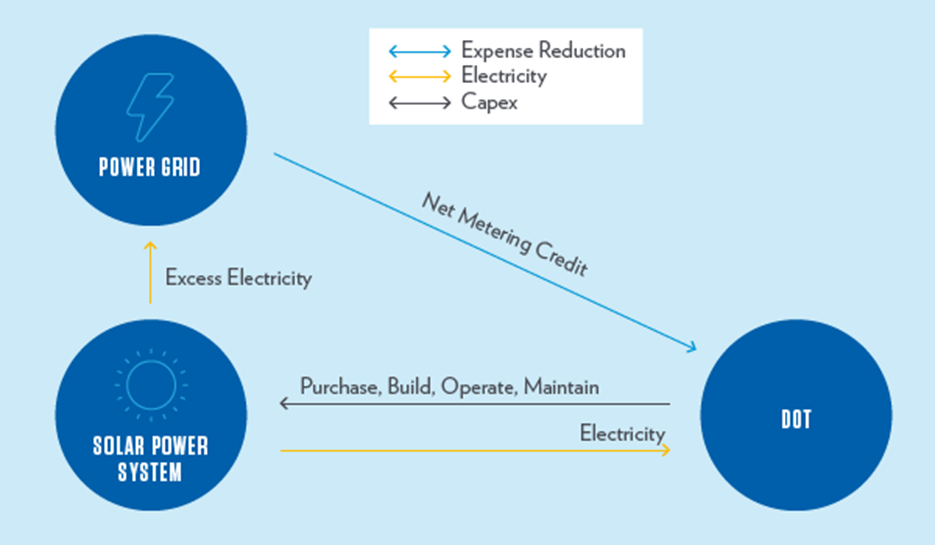Solar Energy Use flow chart