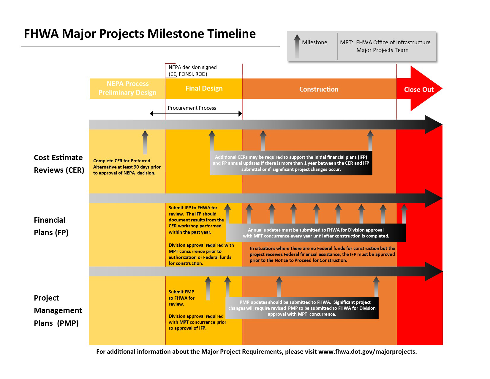 FHWA Major Project Delivery Process Major Projects Federal – Construction Timeline