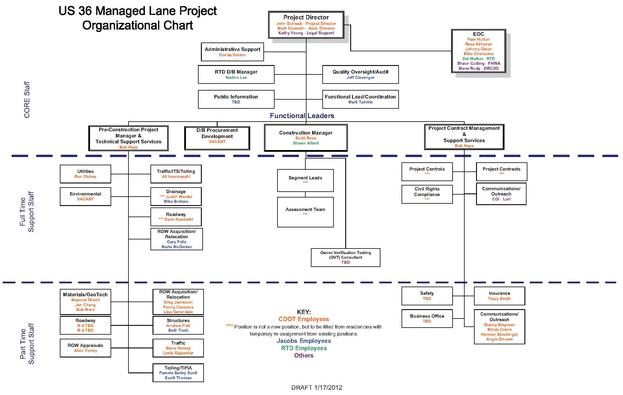 Us 36 managed lanes project phase 1 us 36 reconstruction appendix c organizational chart nvjuhfo Choice Image