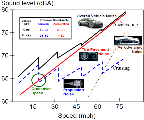 Tire-Pavement Noise - References - Sustainable Pavement
