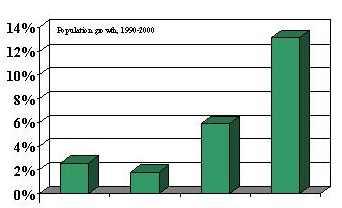 bar graph Population G...