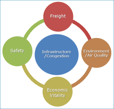 "This circle diagram displays the main issues associated with megaregional Planning. The diagram has a center circle (blue) with the words ""Infrastructure/Congestion�. There are four outer circles with the Top one being in brownish in color and has the word ""Freight�. The circle on the right side is tan color and has the word ""Environment / Air Quality�. The bottom circle is light green and has the words ""Economic Vitality�. The circle on the left side says ""Safety� and is in green color."