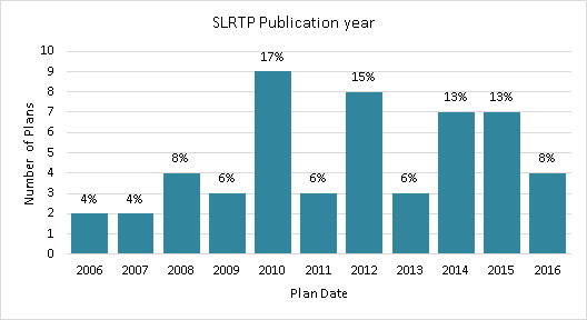 Title: Figure 5: Most recent SLRTP publication year by State - Description: Bar graph of the number of SLRTPs with their publication year: 4% in 2006, 4% in 2007, 8% in 2008, 6% in 2009, 17% in 2010, 6% in 2011, 15% in 2012, 6% in 2013, 13% in 2014, 13% in 2015, and 8% in 2016.