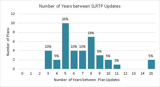 Title: Figure 6: Number of Years between SLRTP Updates - Description: Bar graph of the number of plans by the number of years between SLRTP updates: 10% with 3 years between updates, 5% with 4 years between updates, 26% with 5 years between updates, 10% with 6 years between updates, 10% with 7 years between updates, 18% with 8 years between updates, 8% with 9 years between updates, 5% with 10 years between updates, 3% with 11 years between updates, 5% with 15 years between updates.