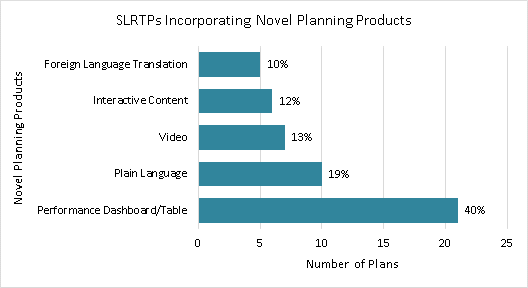 Title: Figure 8: SLRTPs using novel planning products - Description: Bar graph of number of novel planning products within SLRTPs: 10% included foreign language translation, 12% included interactive content, 13% included videos, 19% included plain language, and 40% included performance dashboard or table.