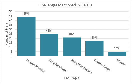 Bar chart that discusses the number of plans and their mention of challenges: 85% discuss revenue shortfall, 48% discuss aging population, 40% discuss aging infrastructure, 33% discuss climate change, and 10% discuss inflation.