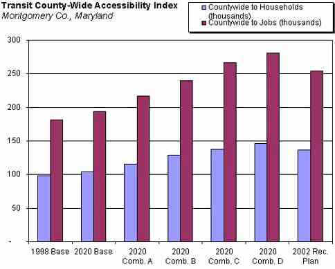 Fig. 4 Transit County-Wide Accessibility Index