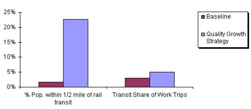 Fig. 8 Transit Impacts
