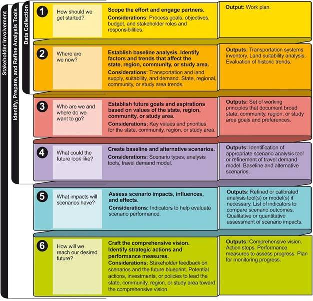 Scenario Planning Phases - see text description above