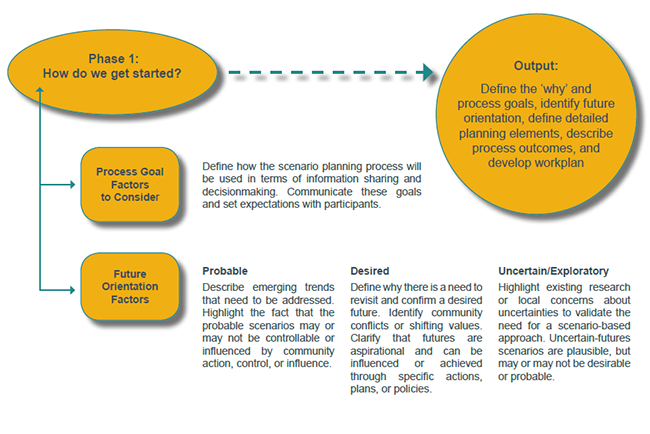 Figure 5: How do we get started? - Description: Phase 1: How do we get started, Output: Define the why and process goals, identify future orientation, define detailed planning elements, describe process outcomes, and develop workplan. Process goal factors to consider: Define how the scenario planning process will be used in terms of information sharing and decisionmaking; Communicate these goals and set expectations with participants. Future orientation factors: Probable - Describe emerging trends that need to be addressed. Highlight the fact that the probable scenarios may or may not be controllable or influenced by community action, control, or influence. Desired - Define why there is a need to revisit and confirm a desired future. Identify community conflicts or shifting values. Clarify that futures are aspirational and can be influenced or achieved through specific actions, plans, or policies. Uncertain/Exploratory - Highlight existing research or local concerns about uncertainties to validate the need for a scenario-based approach. Uncertain-futures scenarios are plausible, but may or may no