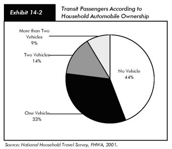 Exhibit 14 2 Transit Pengers According To Household Automobile Ownership Pie Chart In