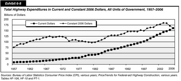 2008 Conditions and Performance - Policy | Federal Highway