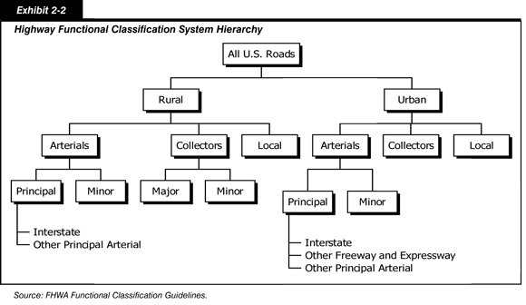 2010 conditions and performance policy federal highway exhibit 2 2 highway functional classification system hierarchy a tree diagram for all ccuart Choice Image