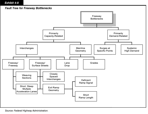2010 conditions and performance policy federal highway fault tree for freeway bottlenecks a fault tree diagram for ccuart Images