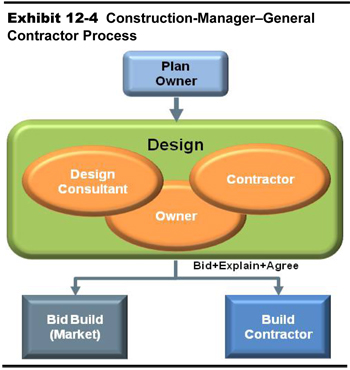 2013 Conditions And Performance Policy Federal Highway. Construction Managergeneral Contractor Process A Block Diagram Shows. Wiring. General Construction Diagram At Scoala.co