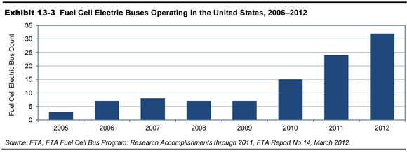 2013 Conditions and Performance - Policy | Federal Highway