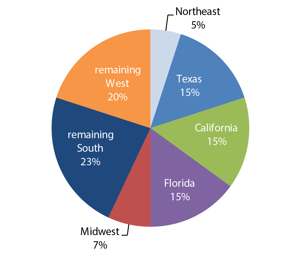Chapter 1 personal travel and freight movement 2015 conditions pie chart shows regional population migration and growth in areas of the united states using census nvjuhfo Image collections