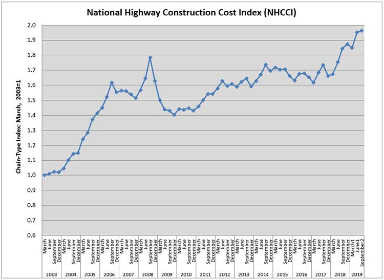 Construction Cost Trends For Highways / NHCCI 2 0 - Policy | Federal