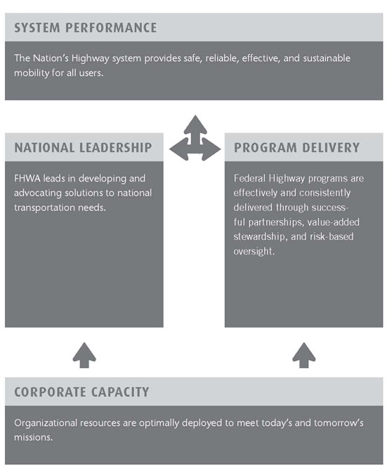 FHWA Strategic Plan - Policy | Federal Highway Administration