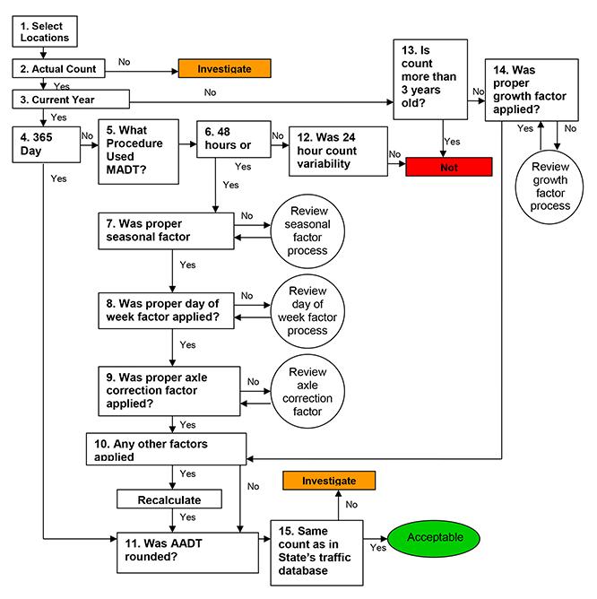 aashto guidelines for traffic data programs