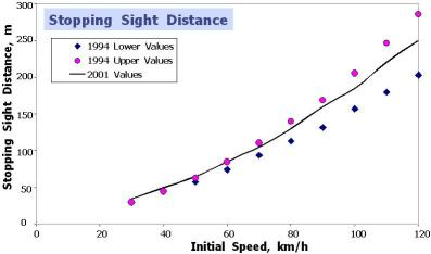 Chart Showing Initial Speed Versus Stopping Sight Distance SSD As Increases