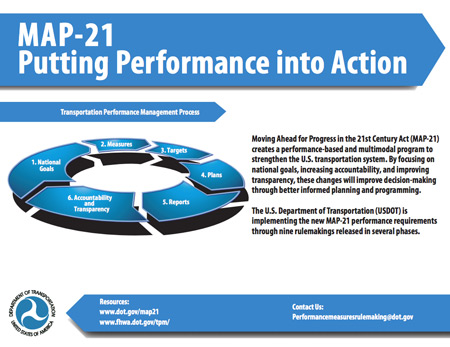 Map 21 Act.Focus Map 21 Putting Performance Into Action Fhwa Hrt 13 016