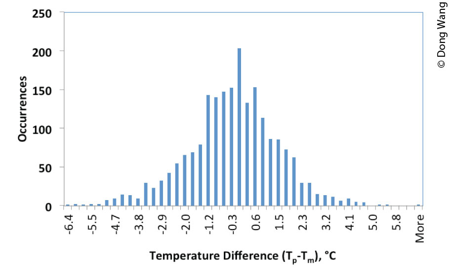 Index research associates program 2014 march 2015 fhwa hrt 15 031 a histogram compares temperature difference on the x axis to occurrences on the y ccuart Choice Image