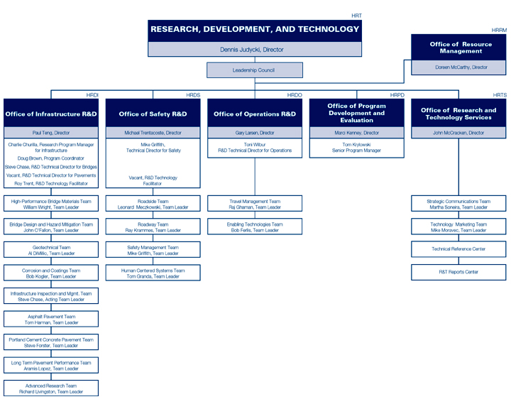 New While There Is No Definitely Right Or Wrong Department Or Level In An Organization Where Volunteers Belong, Where They Appear On The Organizational Chart Sends A Message  Resources Under The Development Or Fundraising Office
