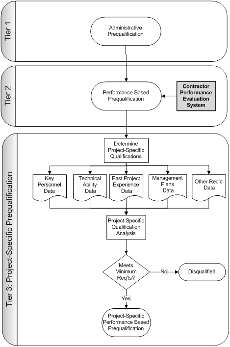 literature review on performance management process