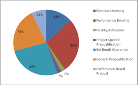 Chapter 2 - Literature Review - Performance-Based Contractor