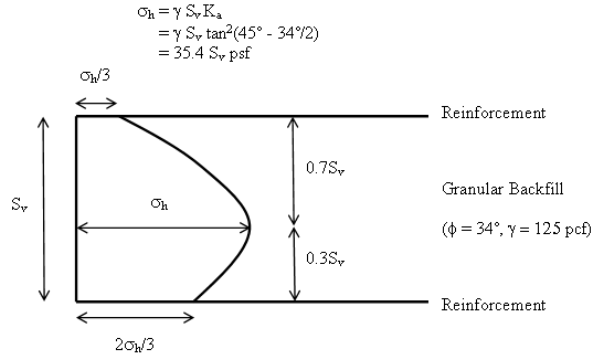 Chapter 5 lateral pressures synthesis of geosynthetic reinforced the diagram shows the assumed parabolic pressure distribution acting over a height of s subscript v ccuart